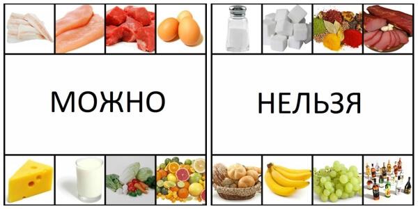 Какие продукты питания нельзя употреблять при сахарном диабете
