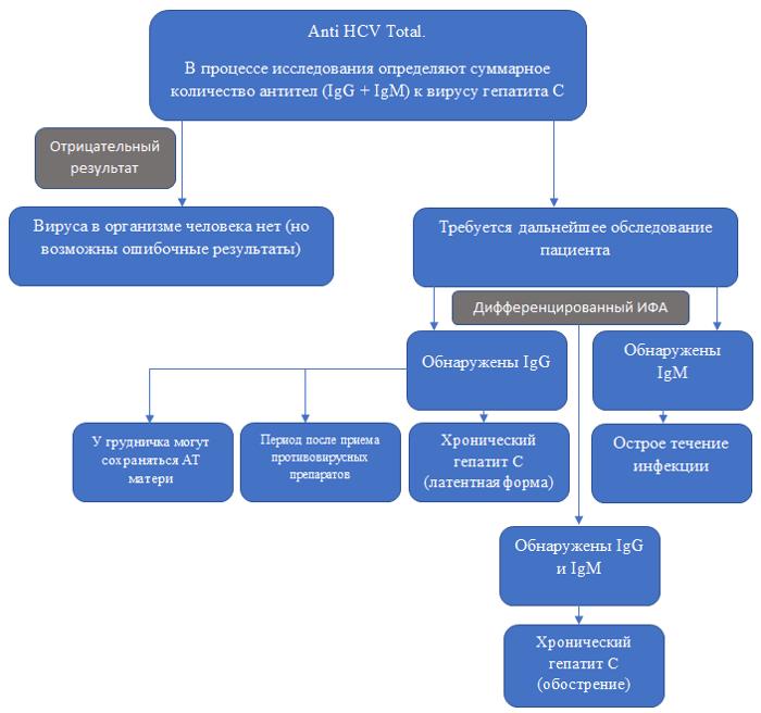 Примерная расшифровка анализа ИФР