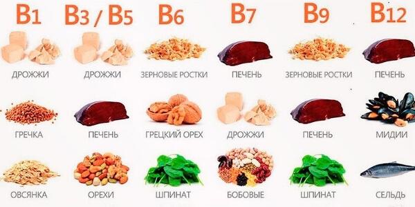 Витамин В