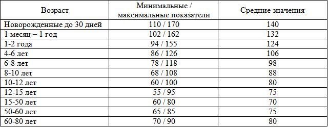Таблица