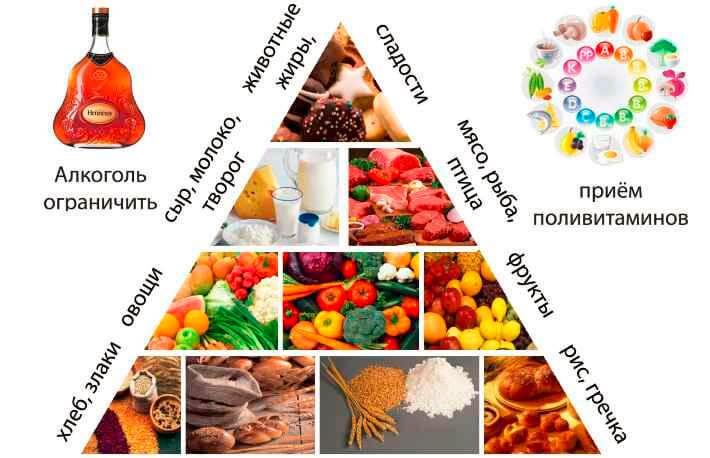 Строго диета на псориазе